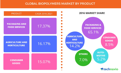 Global_Biopolymers_Market_By_Sectors